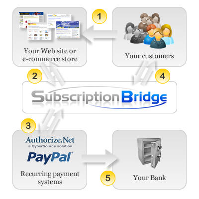 Subscription Bridge