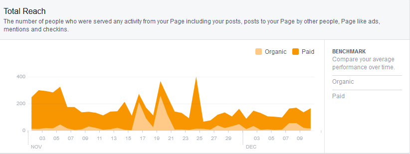 Facebook will give you insights on all your social media activity.